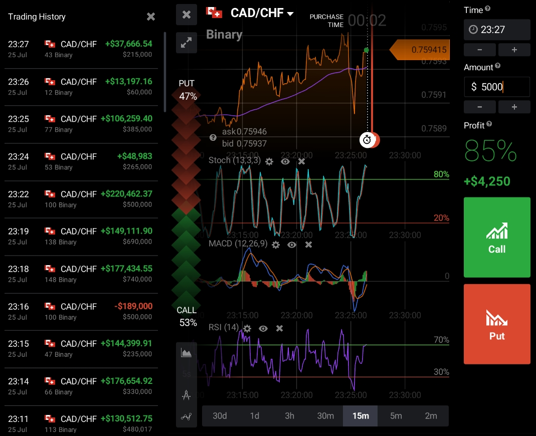 Binary options trading wiki научиться играть форексе