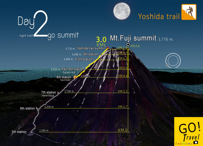 แผนที่ภูเขาไฟฟูจิ