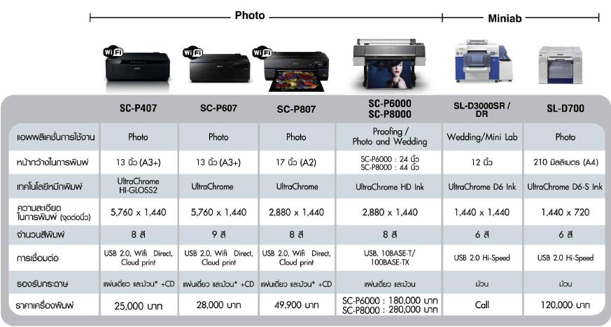 สอบถามเครื่องPrint Epson SeriesL SureColor Stylus Pro ครับ
