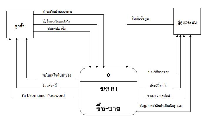 ขอโปรแกรมเขียน context diagram และ DFD หน่อยครับ - Pantip