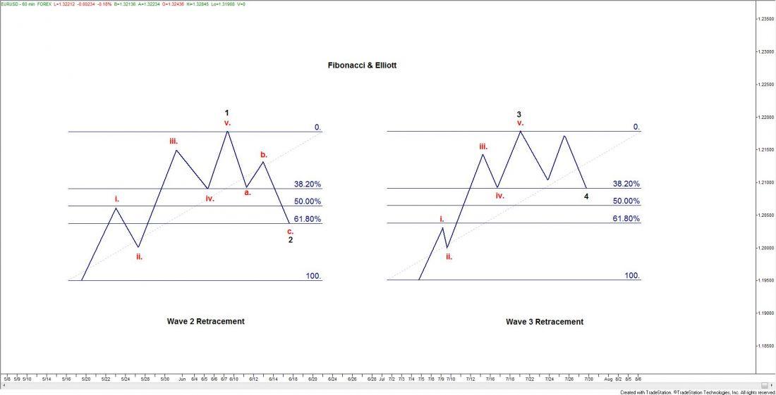relationship between elliott wave and fibonacci