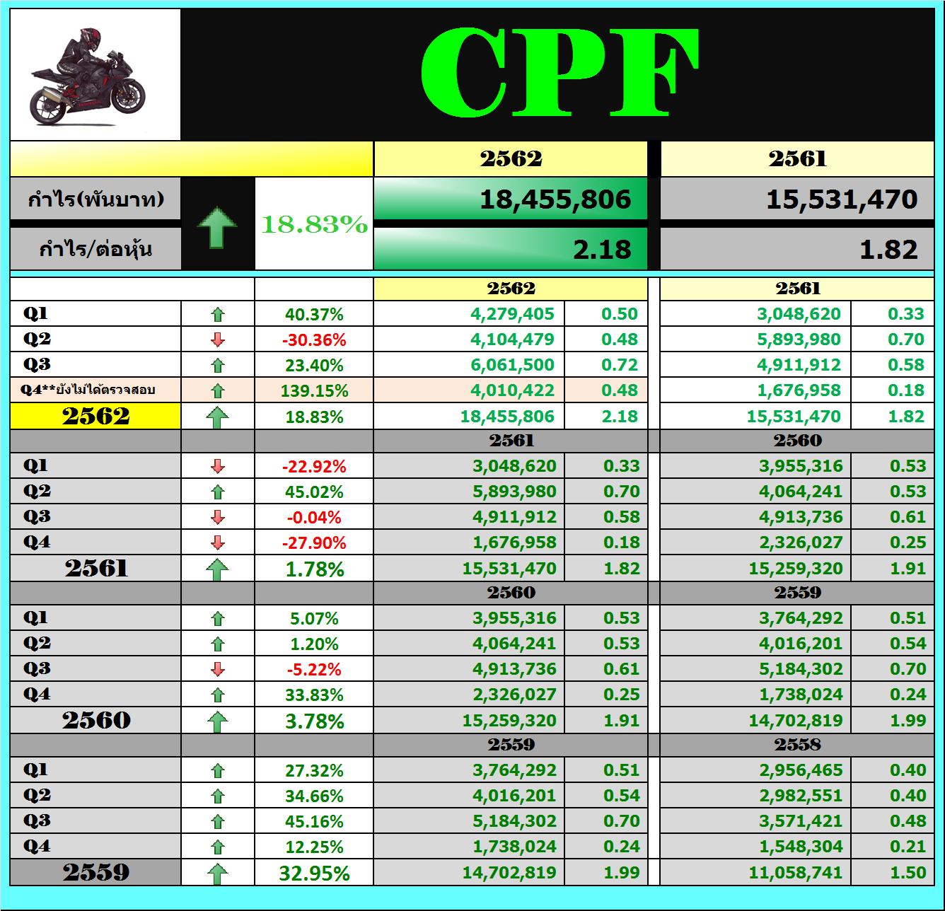 CPF , BANPU Q4/2019 - Pantip