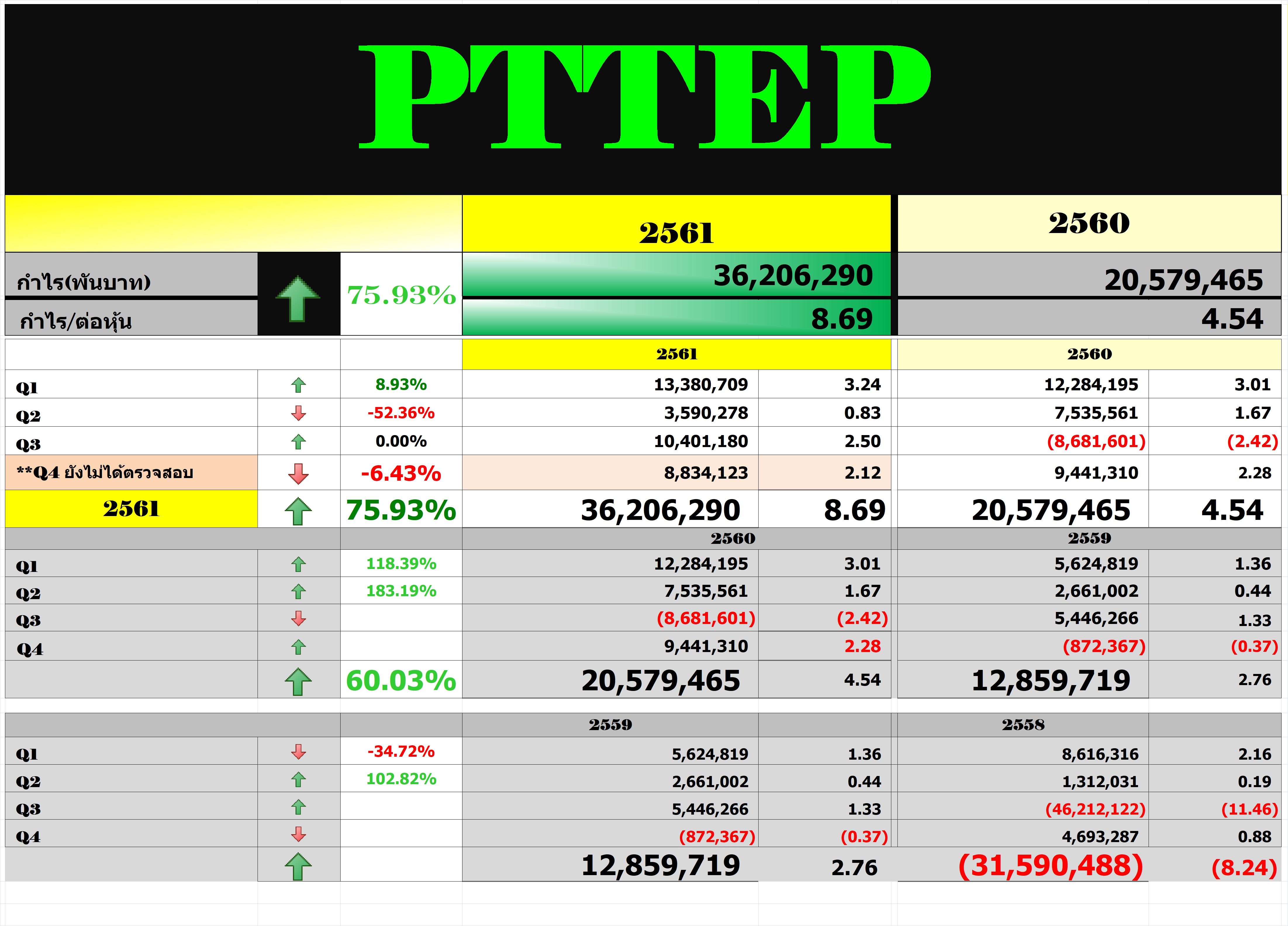 งบ PTTEP - Pantip
