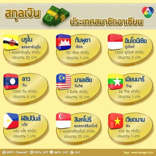 """ประเทศบรูไน - ดารุสซาลาม หรือ เนการา บรูไน ดารุสซาลาม ใช้สกุลเงิน """"ดอลลาร์ บรูไน"""" (Brunei Dollar : BND) 1 ดอลลาร์บรูไน เท่ากับประมาณ 25 บาท ..."""