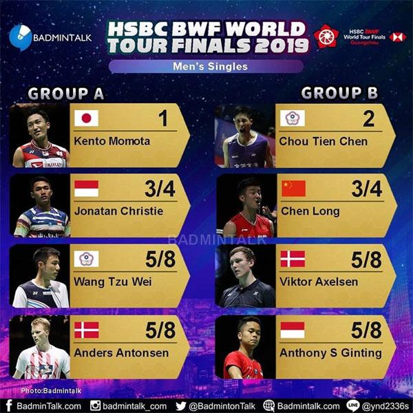 เชียร์สด ! แบดมินตัน HSBC BWF World Tour Finals 2019 : รอบ ...