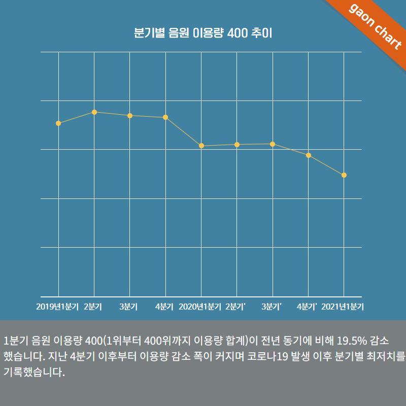 K-POP สรุปผลงาน Q1 ปี 2021 โดย Gaon Chart ยอดดิจิตอล ...