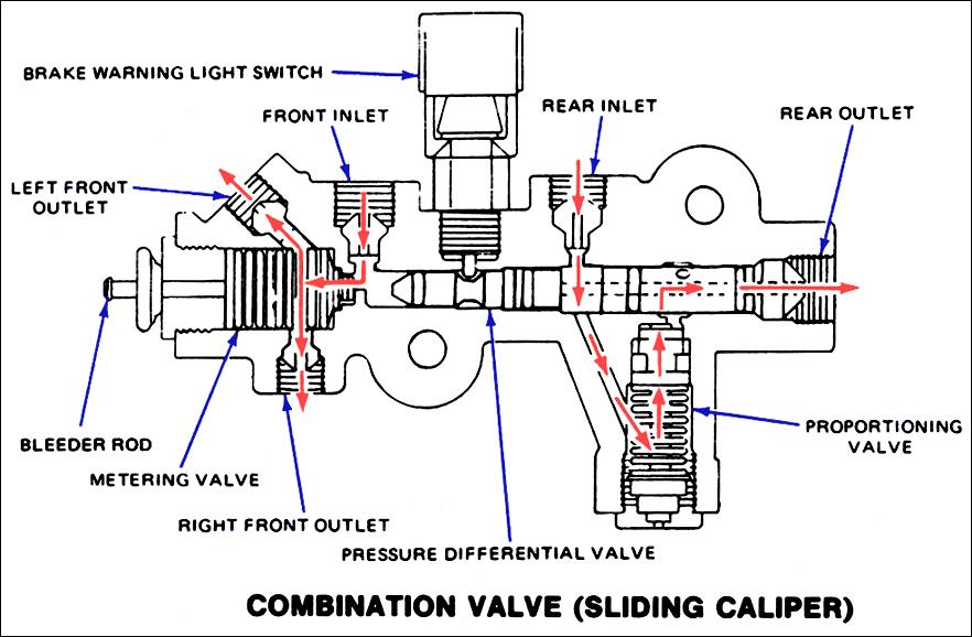 Combinatio O on Brake Proportioning Valve Reset
