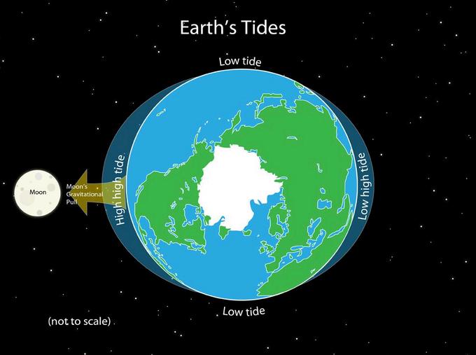 ในภาพนี้เป็นภาพจำลองการเกิดน้ำขึ้นน้ำลง (Tides) ซึ่งส่วนของน้ำที่โป่งออกไปเรียกว่า  Bulge ในภาพนี้จะดูเยอะไปหน่อยเพราะเป็นการจำลองภาพ ส่วนขนาดความสูงจริง ๆ ...