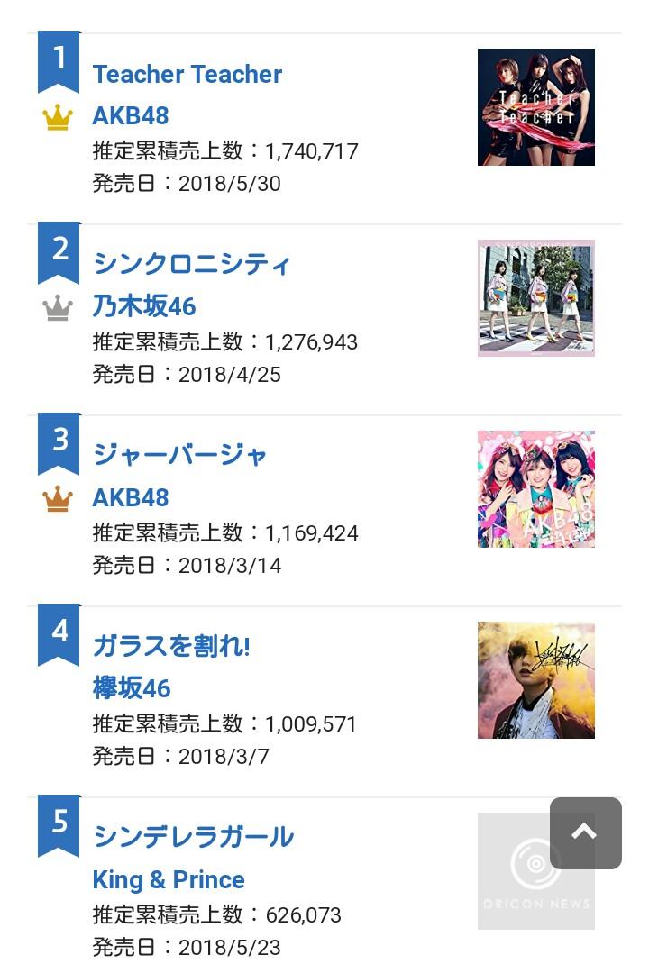KPOP] สรุปชาร์ต Oricon 2018 ครึ่งปีแรก ศิลปินที่ทำเงินสูงสุด