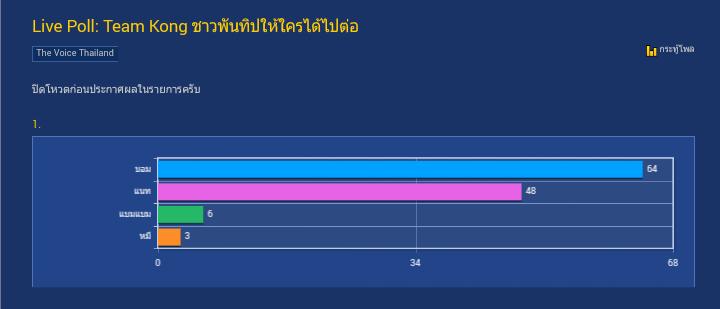 Live Result: Team Kong คนที่ชางพันทิปส่วนใหญ่ให้ไปต่อคือ    - Pantip