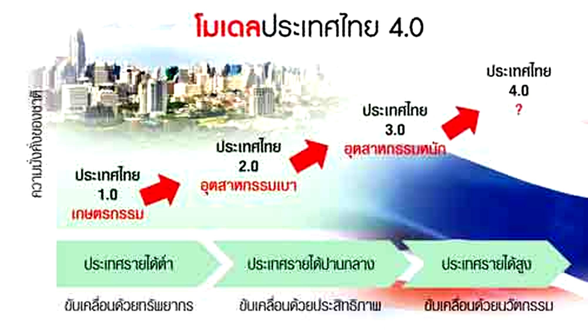 ประเทศไทย 4.0