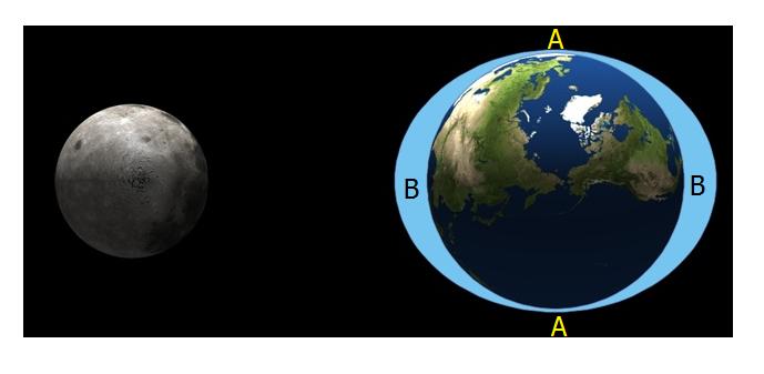 เหตุใดจึงเกิดปรากฏการณ์มวลโป่งของน้ำ (Sea bulge) เกิดขึ้น 2 ด้านของโลก  การที่ Sea bulge เกิดขึ้นได้ทั้ง 2 ด้านของโลก