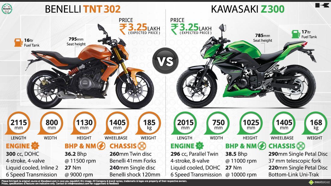ระหว่าง Kawasaki Z300 Abs กับ Honda Cb500f เลือกซื้อตัวไหน