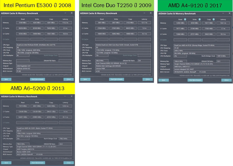 Lenovo L340 (i3-8145U) ปะทะ ASUS 512DA (Ryzen 5 3500U) ทดสอบ