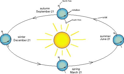 บทความ : ฤดูกาลของโลก Pantip