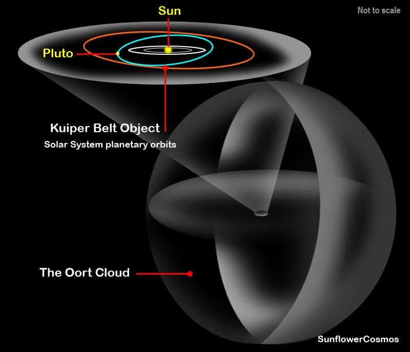 oort cloud objects - 800×687