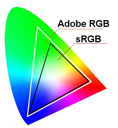 sRGB กับ Adobe RGB อันไหนดีนะ - Pantip