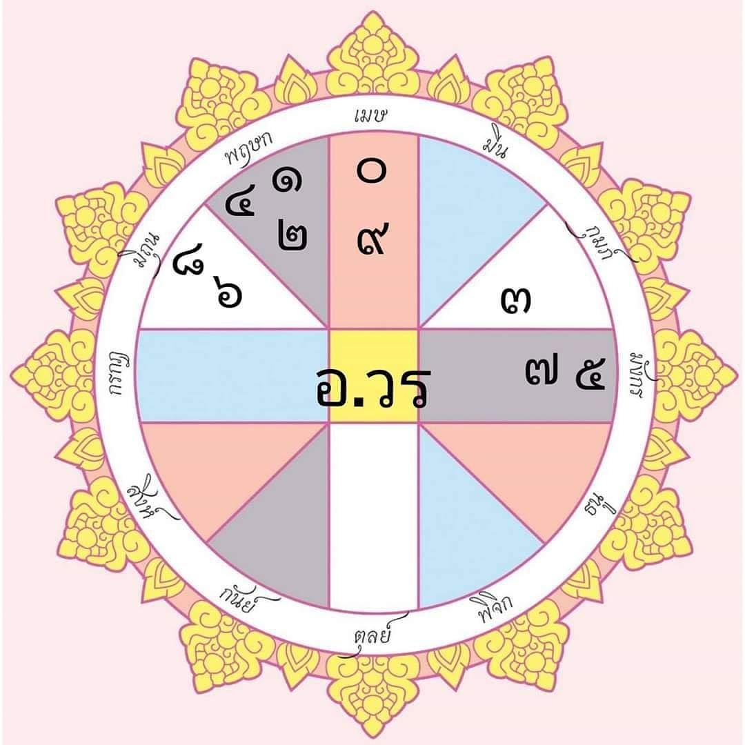 ดวงวันนี้ 24 พฤษภาคม พ.ศ. 2562 โดย อ.วร กระดานโหรฯ - Pantip