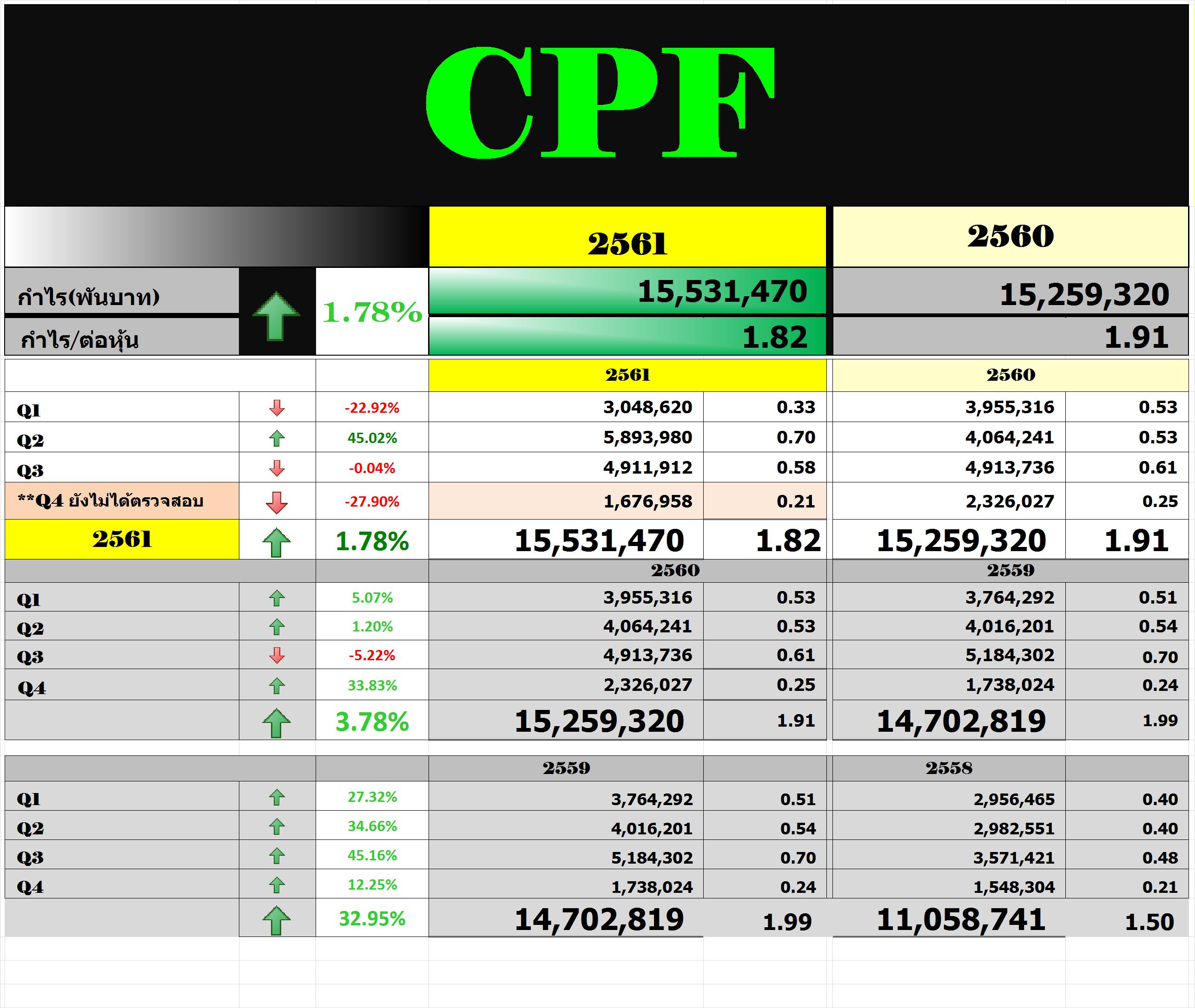 แปลกดี CPF งบดี + จ่ายปันผล แต่หุ้นลง | Stock2morrow ... สต็อคทูมอร์โรว์  มากกว่าแค่เรื่องหุ้น ศูนย์กลางนักลงทุนรายย่อย