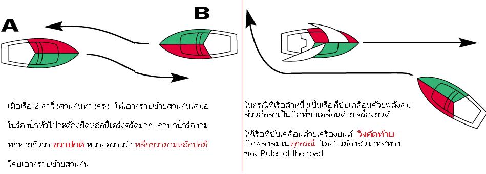 ผลการค้นหารูปภาพสำหรับ เรือ เขียวซ้าย แดงขวา