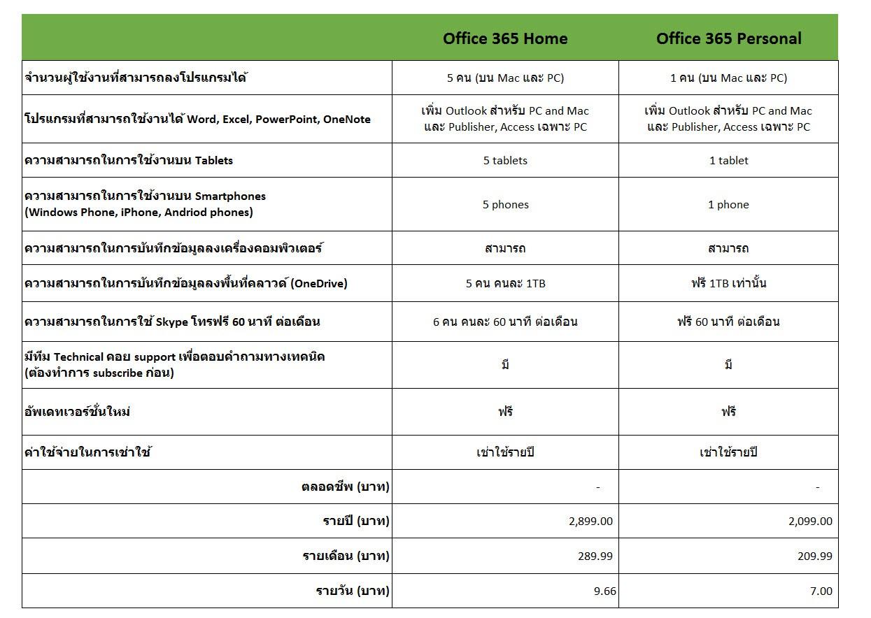 เลือก Office 365 อย่างไรให้โดน Office for Business Vs. Office 365 ...