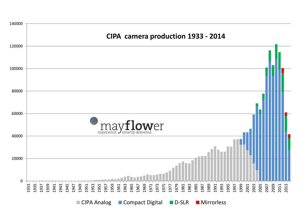 เอากราฟแสดงการเติบโตของกล้อง Digital มาให้ดูกันครับ Pantip