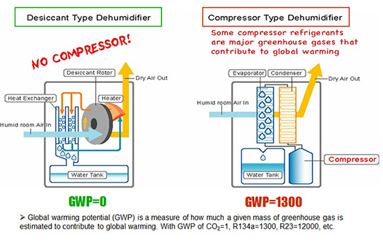 Image result for compressor vs desiccant comparison chart