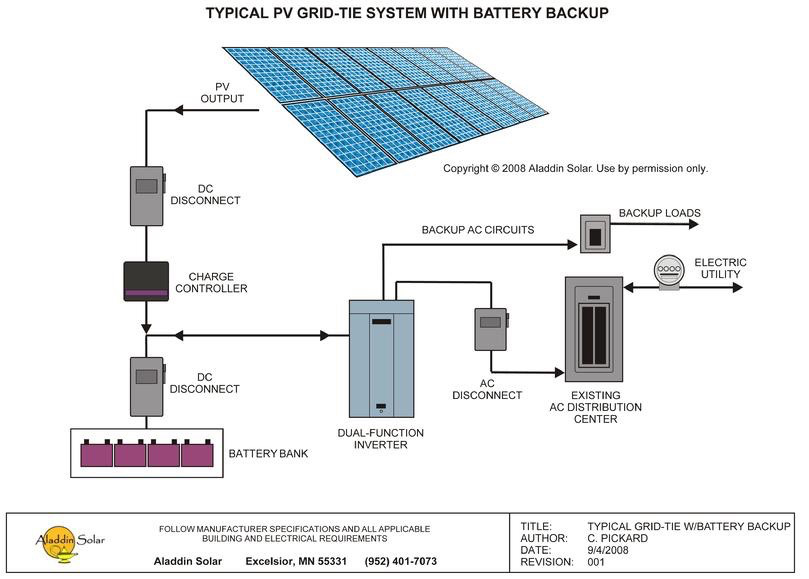 Off grid solar power systems as well Solar Charger Circuit additionally Sptypes as well How To Make A Solar Fence Charger Circuit besides Dj  lifier Wiring Diagram. on solar charge controller layout