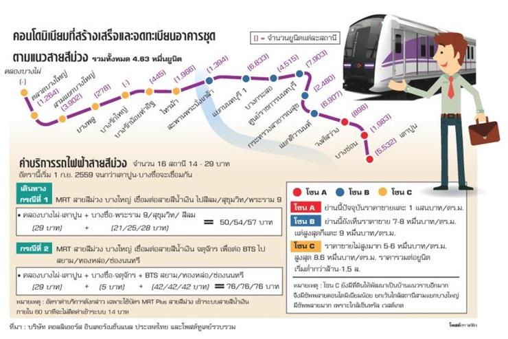 สนใจคอนโดรถไฟฟ้า MRT สายสีม่วงไม่ใช้รถ เดินทางไปทำงาน work ไหมครับ?