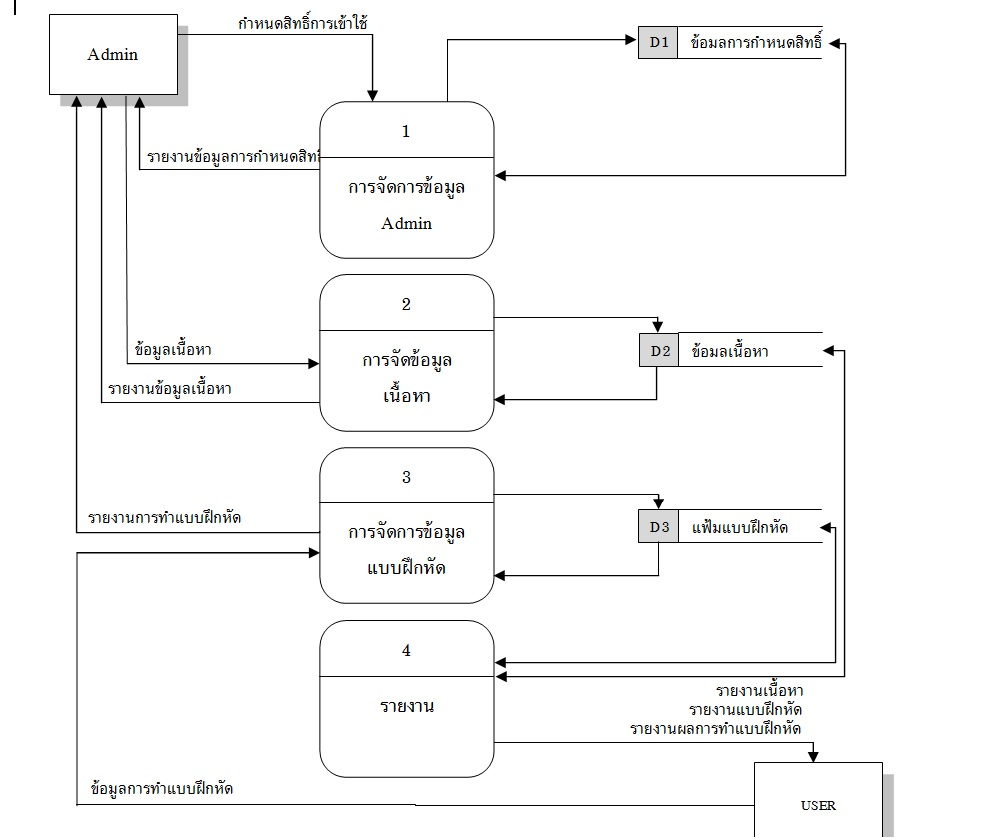 data flow diagram level 0 pantip level 1 ccuart