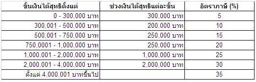 อัตราภาษี กิจการธนาคาร ธุรกิจเงินทุน ร้อยละ 3.0. 11 การคำนวณรายรับ ...