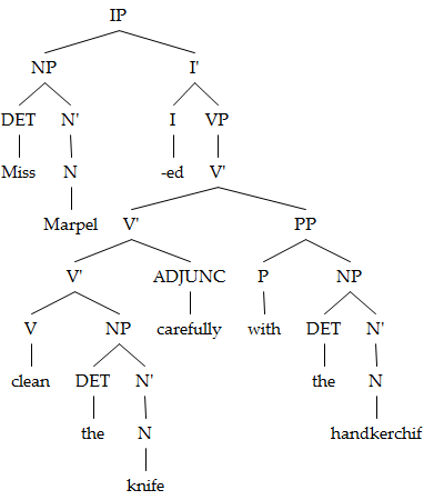 ขอถามคนเรียนภาษาศาสตร์ภน่อยคะ เรื่องการวาด tree diagram ในคอมตัวอย่าง tree diagram