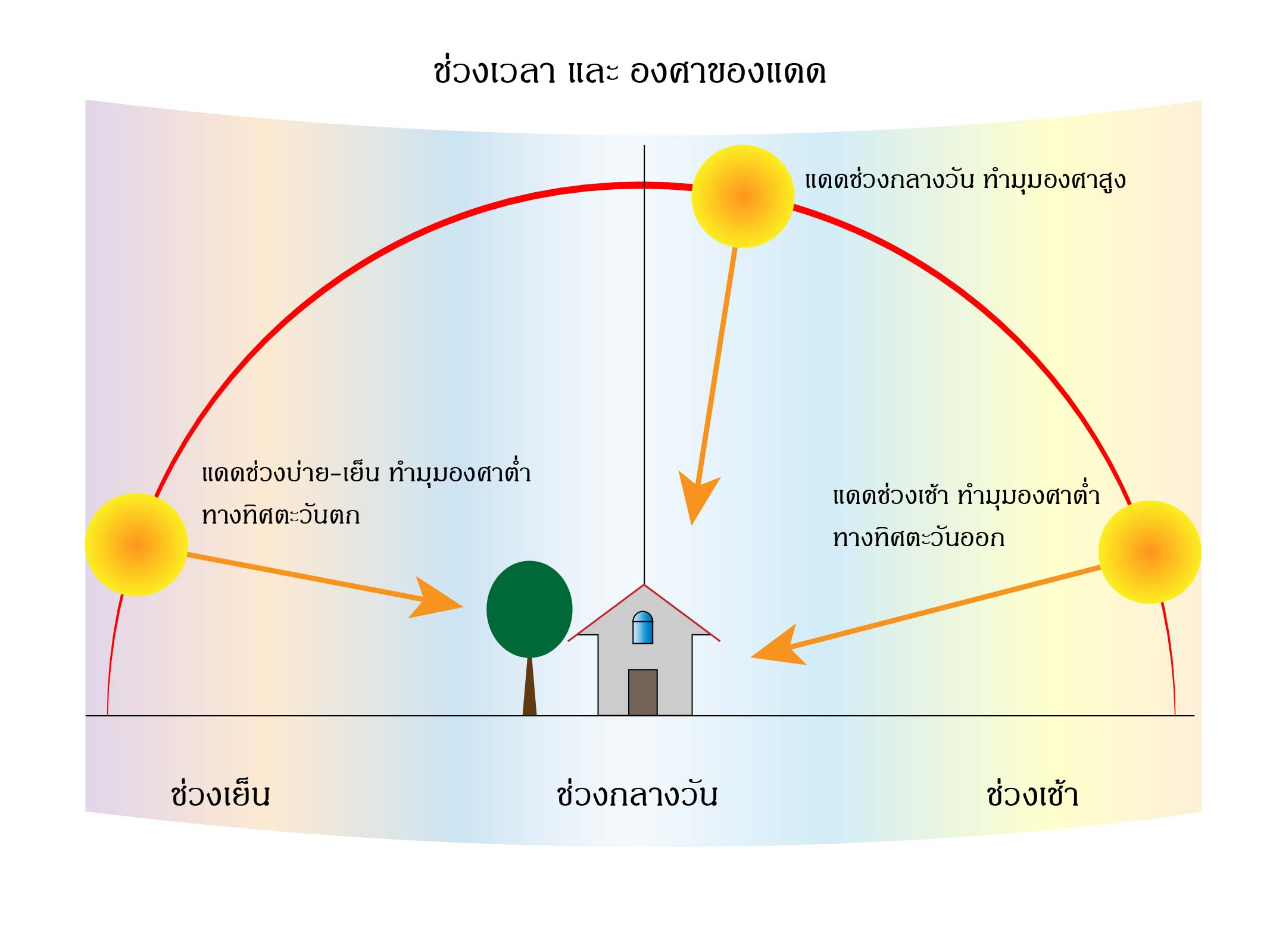 ทิศทางของแสงแดดกับการออกแบบบ้าน