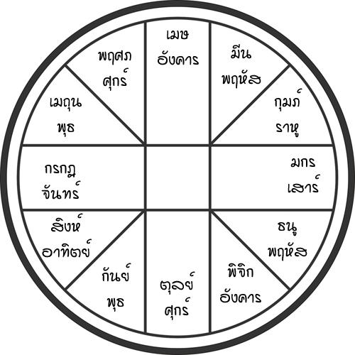 มารู้จักโหราศาสตร์ไทย ระบบ เกษตรเรือนเดียว เบื้องต้น - s;p tookhuay.com - ถูกหวย ทุกหวย รวยไปกับเรา หวยออนไลน์