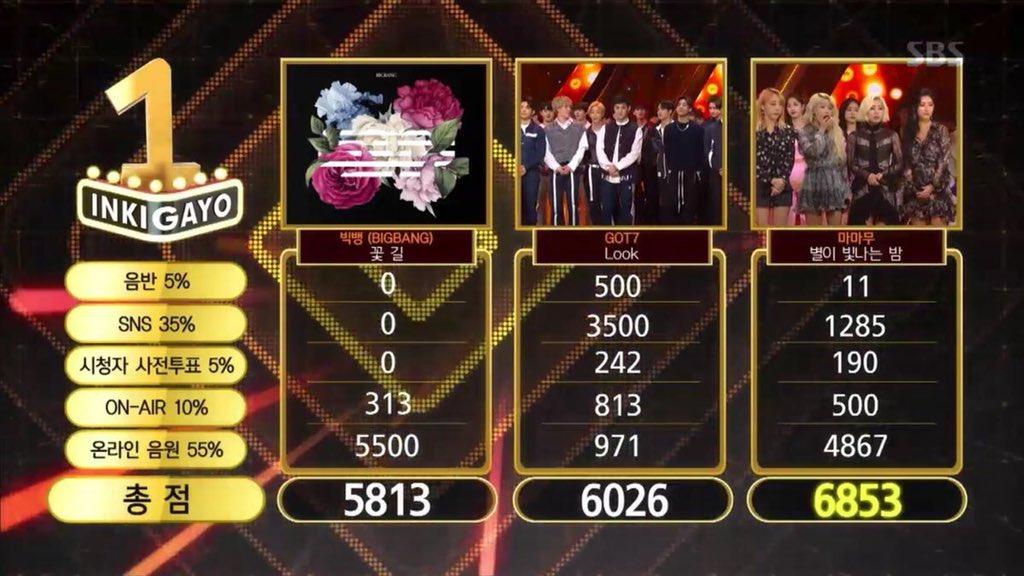 MAMAMOO] No 1 #StarryNight8thWin🏆SBS Inkigayo 250322 + ที่1 I Chart
