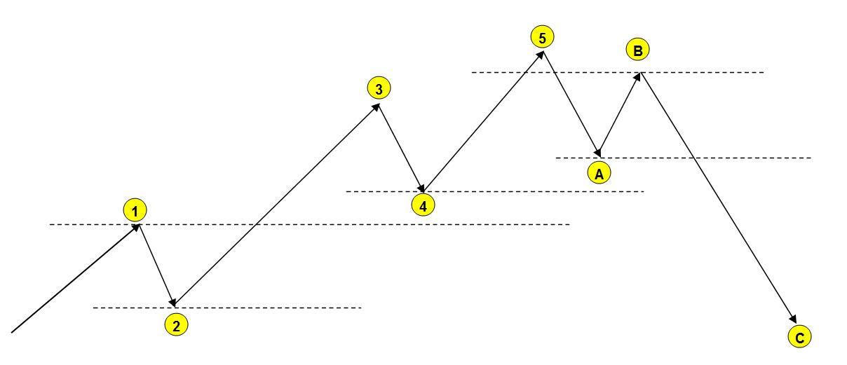 elliott wave for dummies pdf