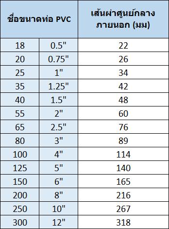 ไขปัญหา ทำไมท่อพีวีซี Pvc ถีงมีขนาดไม่ตรงกับไม้บรรทัด