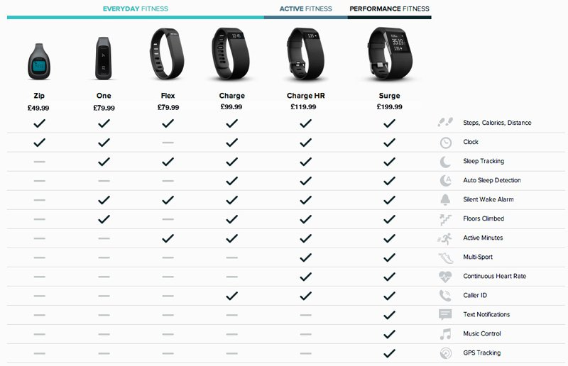 review fitbit charge hr pantip