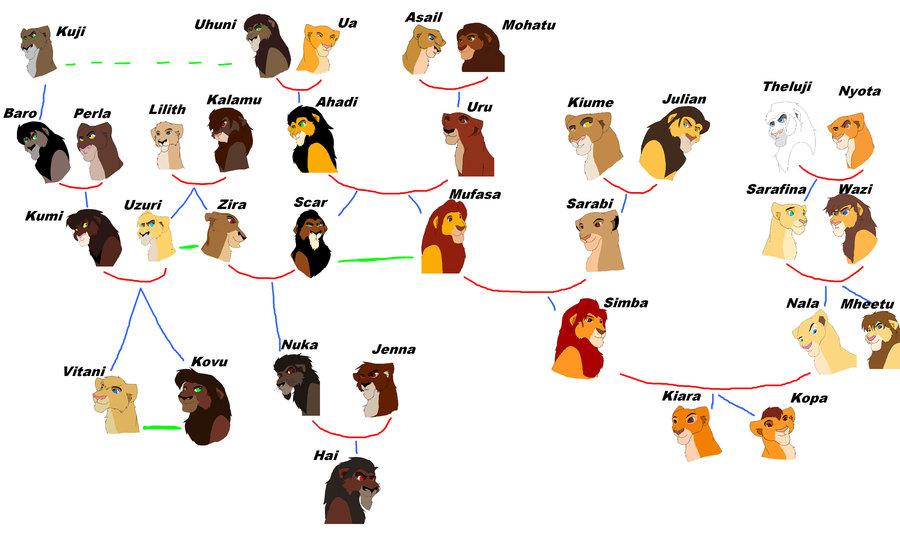 แผนผงของ ตระกลใน Lion King ไมรวามภาคไหนบางตวละคร