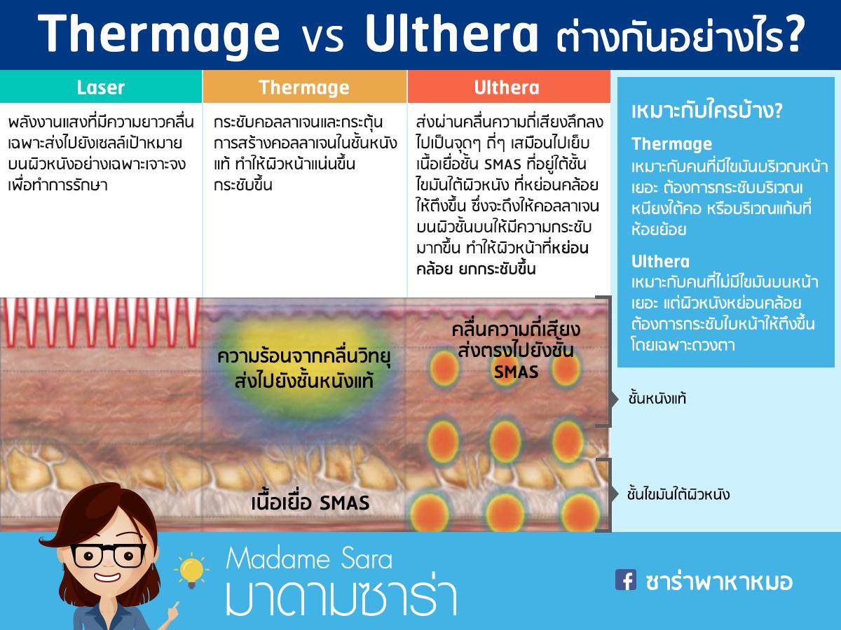 Thermage กับ Ulthera ต่างกันอย่างไร ค่าใช้จ่ายเท่าไร แล้วแบบ