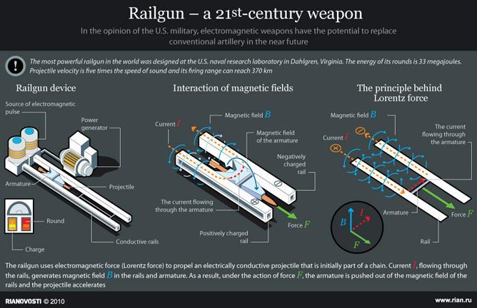 ผลการค้นหารูปภาพสำหรับ railgun คือ