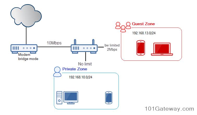 OpenWRT] แยก Guest Wifi ออกจากวง LAN ของเราพร้อมกับจำกัด